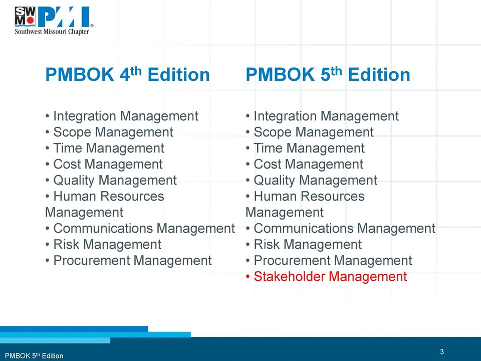 Integration Management Scope Management Time Management Cost Management Quality  Stakeholder