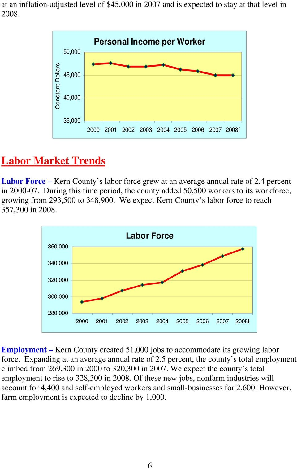 During this time period, the county added 50,500 workers to its workforce, growing from 293,500 to 348,900. We expect Kern County s labor force to reach 357,300 in 2008.