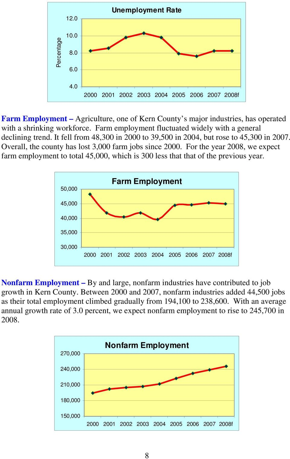 For the year 2008, we expect farm employment to total 45,000, which is 300 less that that of the previous year.