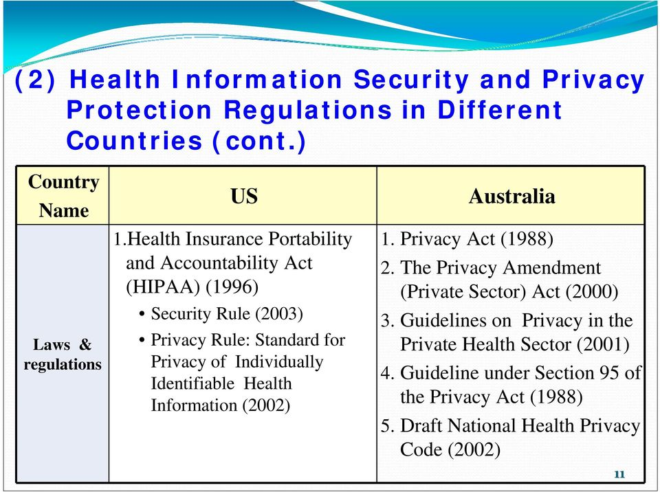 Identifiable Health Information (2002) Australia 1. Privacy Act (1988) 2. The Privacy Amendment (Private Sector) Act (2000) 3.