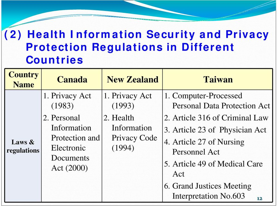 Health Information Privacy Code (1994) 1. Computer-Processed Personal Data Protection Act 2. Article 316 of Criminal Law 3.