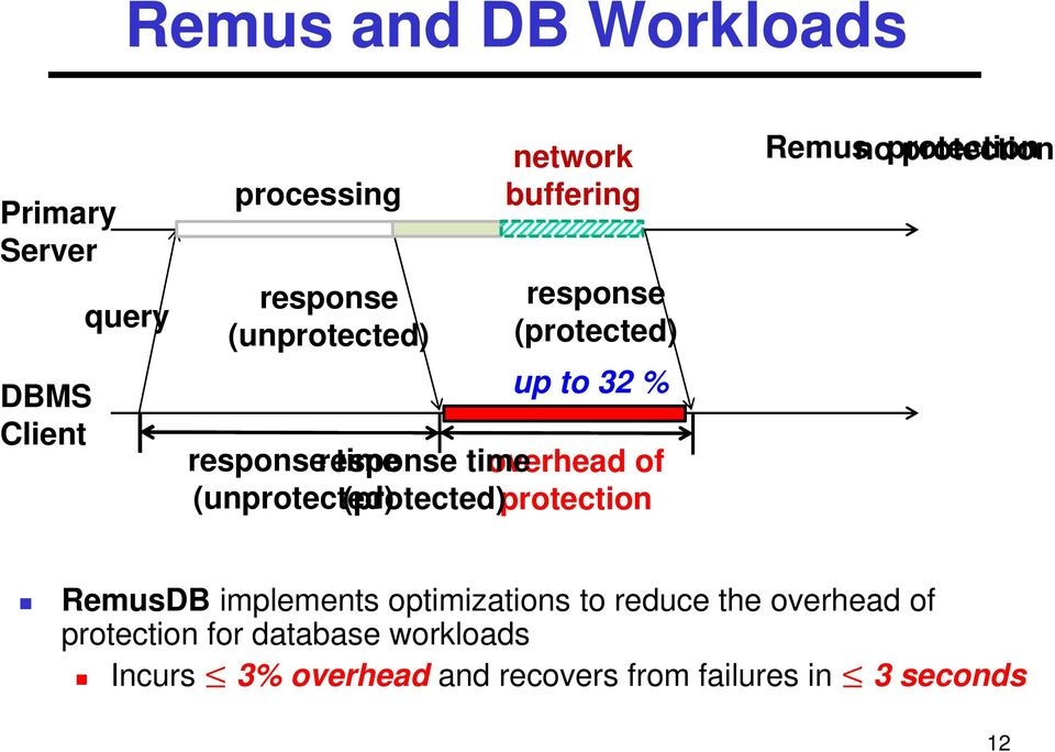 (protected) protection Remus no protection RemusDB implements optimizations to reduce the