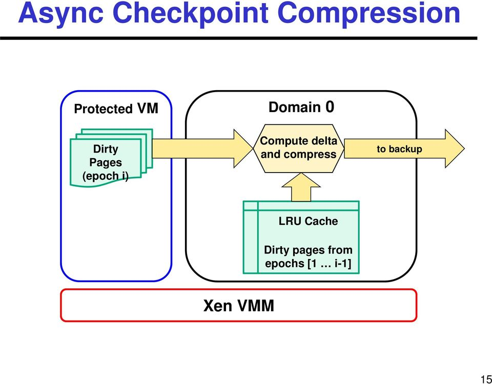 Compute delta and compress to backup LRU