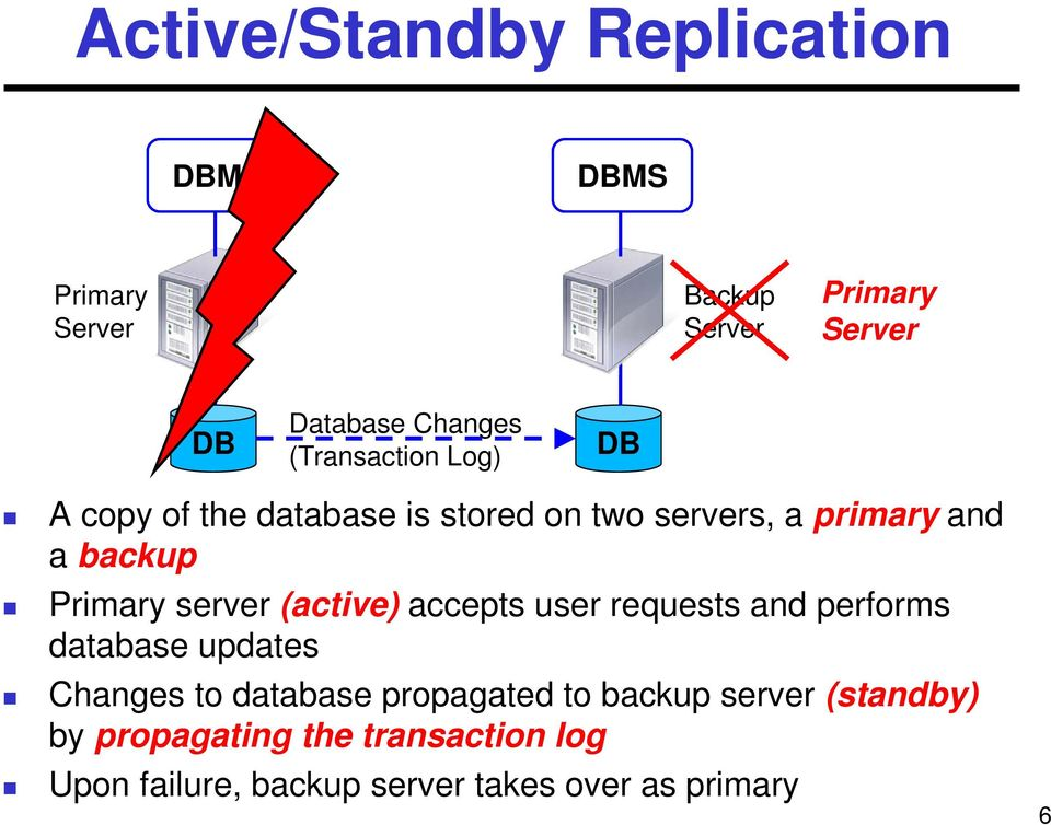 server (active) accepts user requests and performs database updates Changes to database propagated to