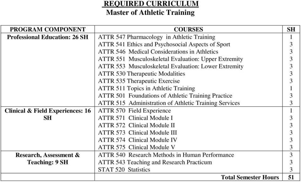 Therapeutic Exercise ATTR 511 Topics in Athletic Training ATTR 501 Foundations of Athletic Training Practice ATTR 515 Administration of Athletic Training Services 1 1 Clinical & Field Experiences: 16