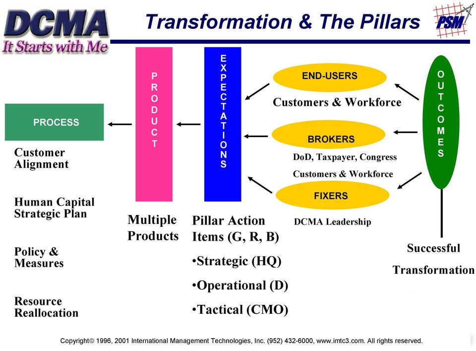 Reallocation Multiple Products Pillar Action Items (G, R, B) Strategic (HQ) Operational (D) Tactical (CMO) FIXERS DCMA Leadership