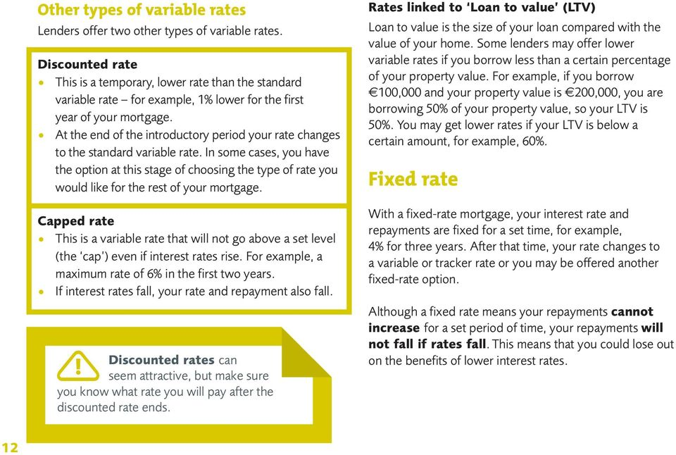 At the end of the introductory period your rate changes to the standard variable rate.