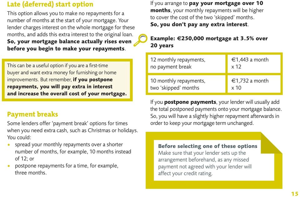 So, your mortgage balance actually rises even before you begin to make your repayments.