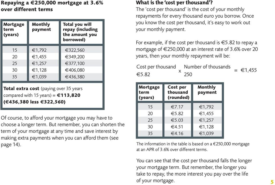 436,380 Total extra cost (paying over 35 years compared with 15 years) = 113,820 ( 436,380 less 322,560) Of course, to afford your mortgage you may have to choose a longer term.