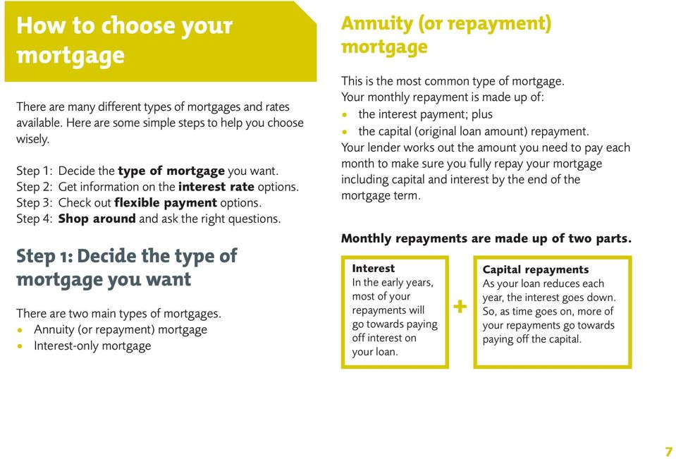 Step 1: Decide the type of mortgage you want There are two main types of mortgages.