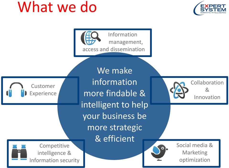 information more findable & intelligent to help your business be more
