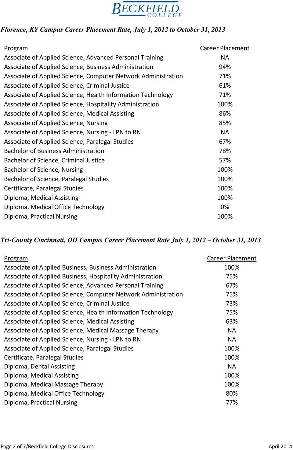 Associate of Applied Science, Hospitality Administration 100% Associate of Applied Science, Medical Assisting 86% Associate of Applied Science, Nursing 85% Associate of Applied Science, Nursing - LPN