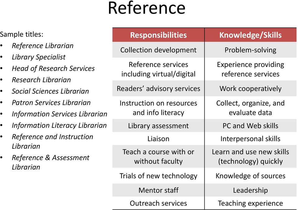 advisory services Instruction on resources and info literacy Library assessment Liaison Teach a course with or without faculty Trials of new technology Mentor staff Outreach services Knowledge/Skills