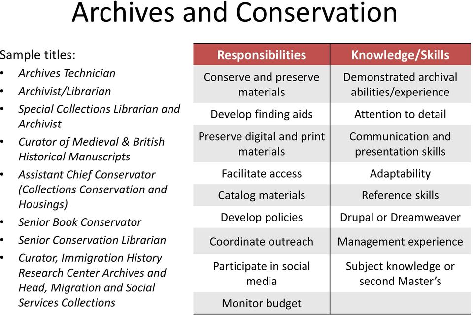 Collections Responsibilities Conserve and preserve materials Develop finding aids Preserve digital and print materials Facilitate access Catalog materials Develop policies Coordinate outreach