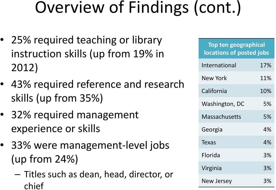 (up from 35%) 32% required management experience or skills 33% were management level jobs (up from 24%) Titles such as