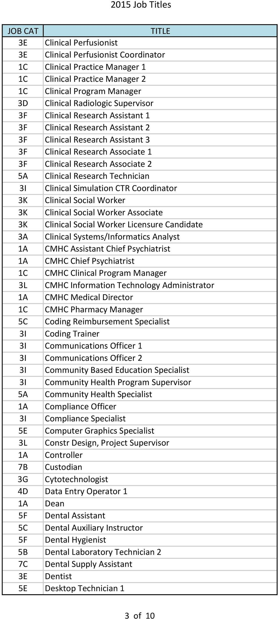 Simulation CTR Coordinator 3K Clinical Social Worker 3K Clinical Social Worker Associate 3K Clinical Social Worker Licensure Candidate 3A Clinical Systems/Informatics Analyst 1A CMHC Assistant Chief