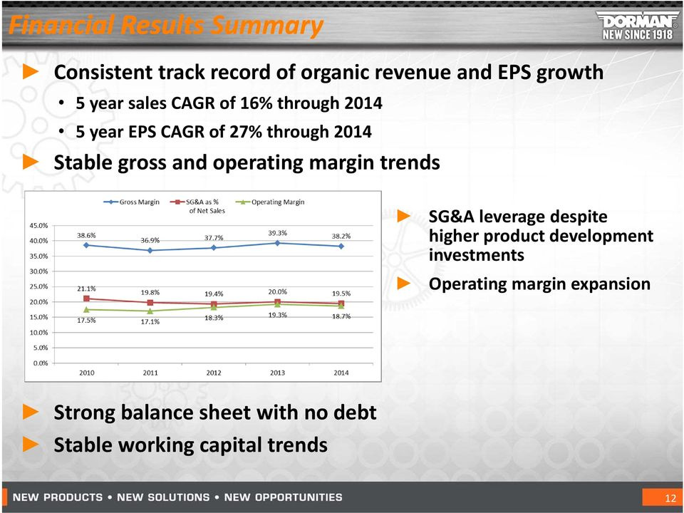 operating margin trends SG&A leverage despite higher product development investments