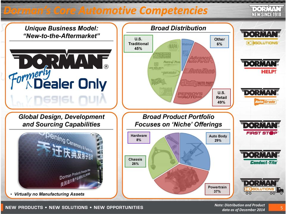 Retail 49% Global Design, Development and Sourcing Capabilities Broad Product Portfolio Focuses on