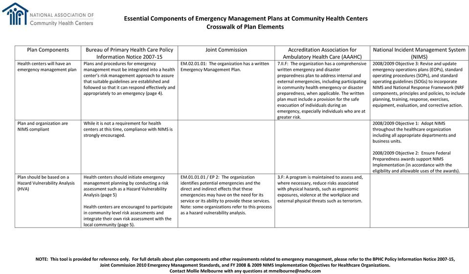appropriately to an emergency (page 4). While it is not a requirement for health centers at this time, compliance with NIMS is strongly encouraged. Joint Commission EM.02.01.