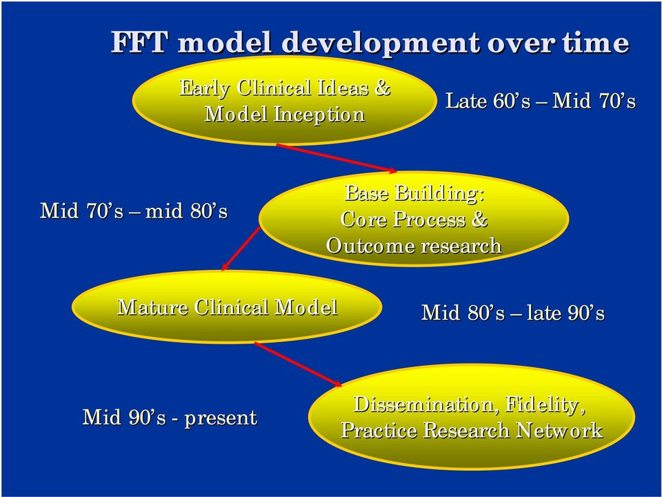 Process & Outcome research Mature Clinical Model Mid 80 s late 90