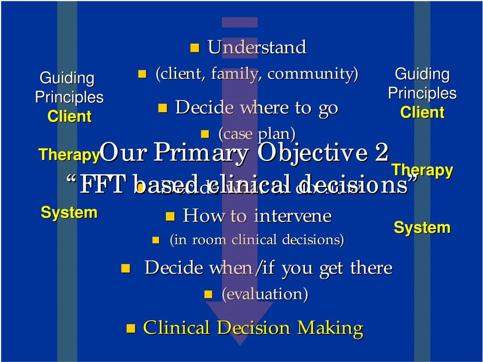 intervene (in room clinical decisions) Decide when/if you get there (evaluation)