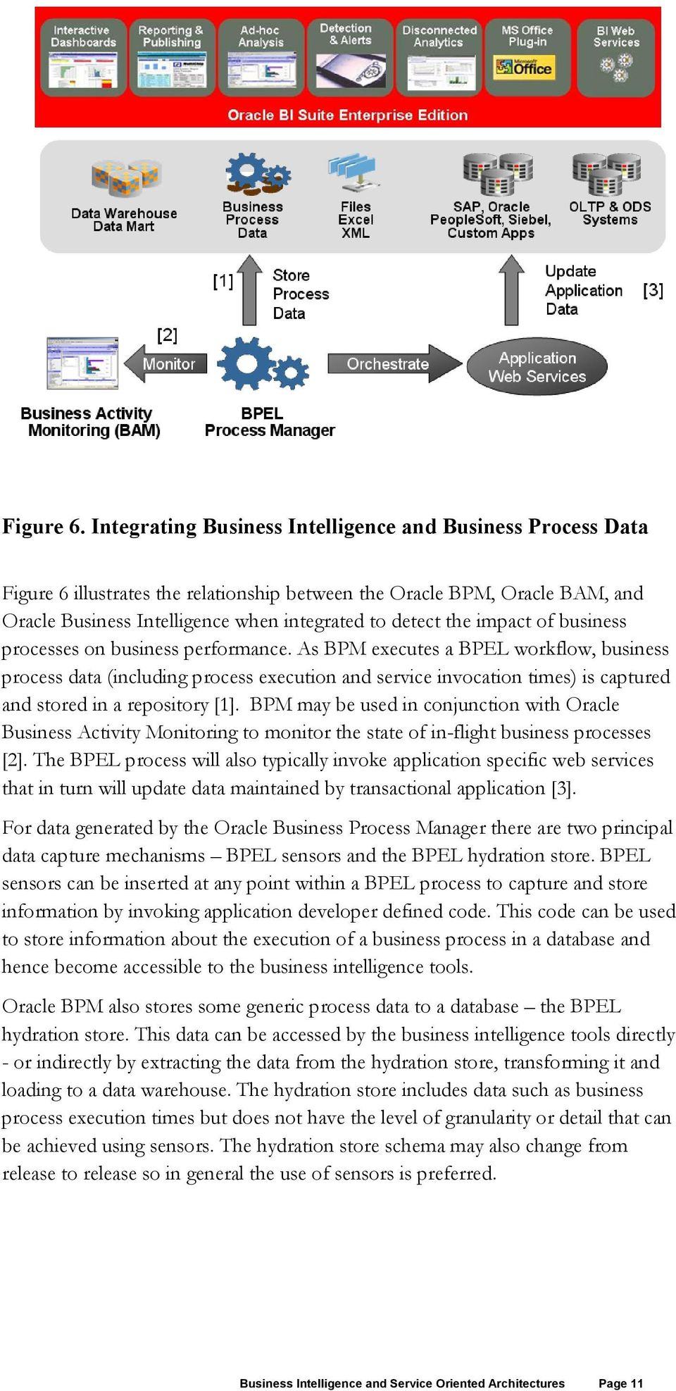 impact of business processes on business performance.