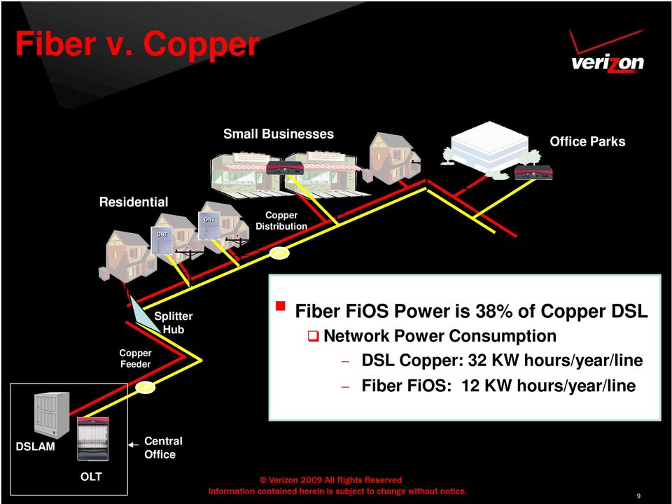 Distribution Copper Feeder Splitter Hub Fiber FiOS Power is 38% of