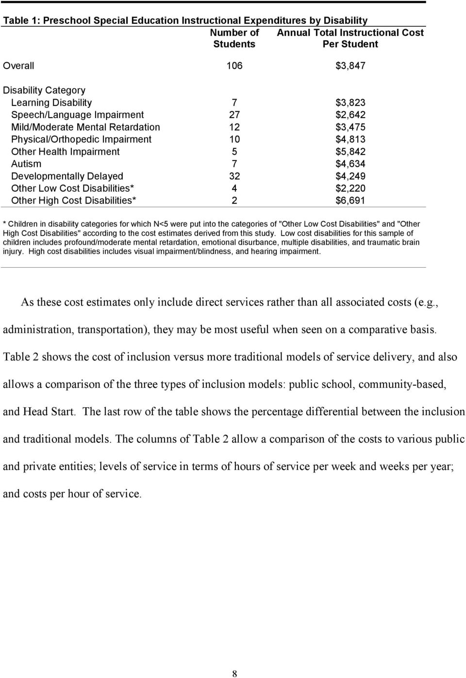"Delayed 32 $4,249 Other Low Cost Disabilities* 4 $2,220 Other High Cost Disabilities* 2 $6,691 * Children in disability categories for which N<5 were put into the categories of ""Other Low Cost"