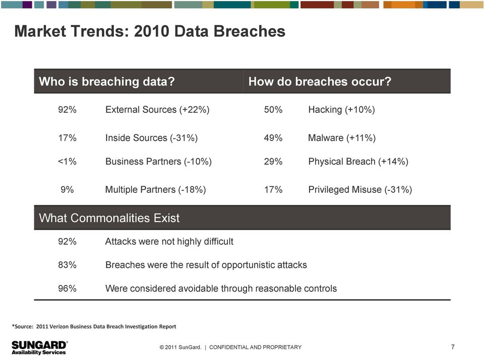 Physical Breach (+14%) 9% Multiple Partners (-18%) 17% Privileged Misuse (-31%) What Commonalities Exist 92% Attacks were not