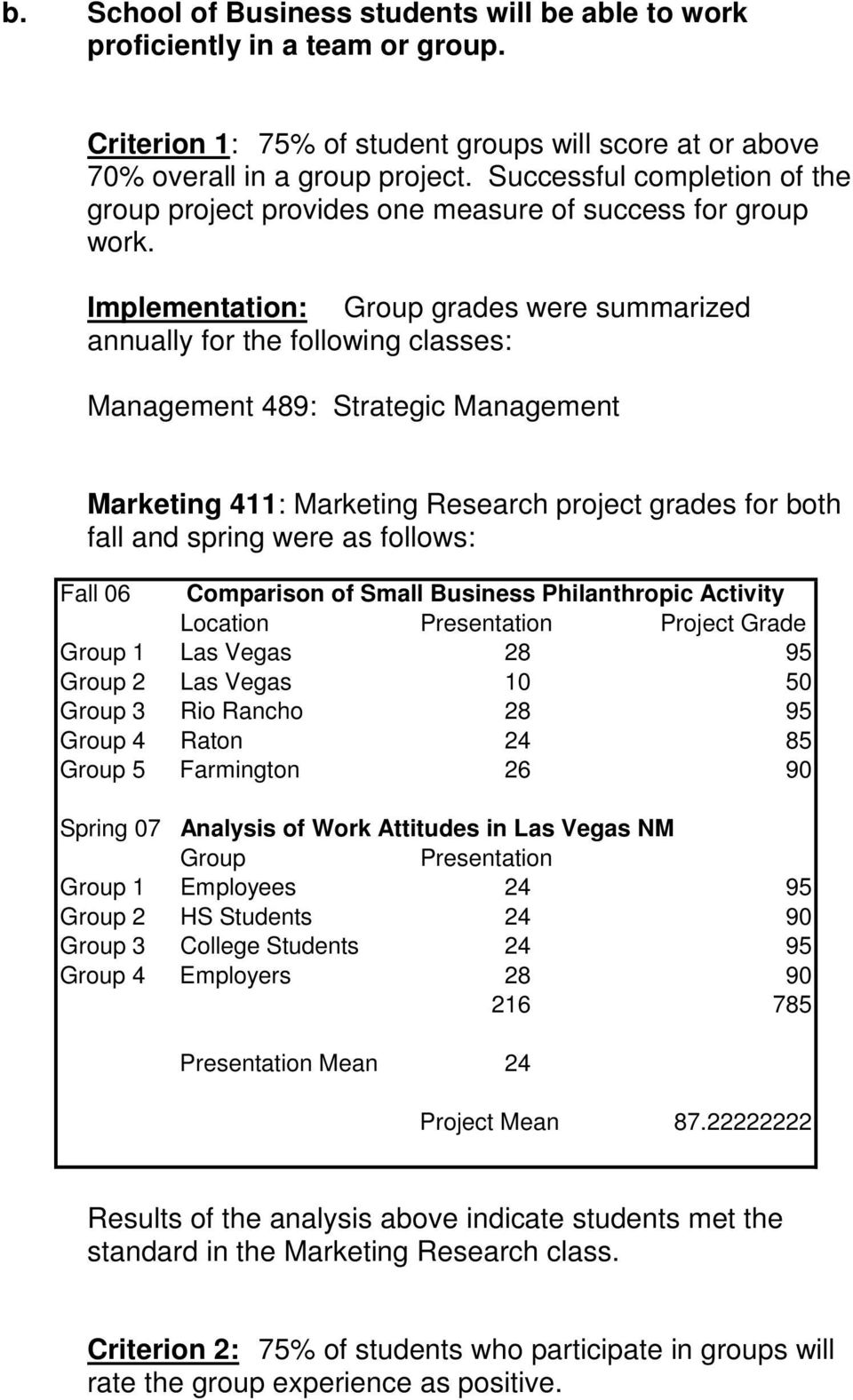 Implementation: Group grades were summarized annually for the following classes: Management 489: Strategic Management Marketing 411: Marketing Research project grades for both fall and spring were as