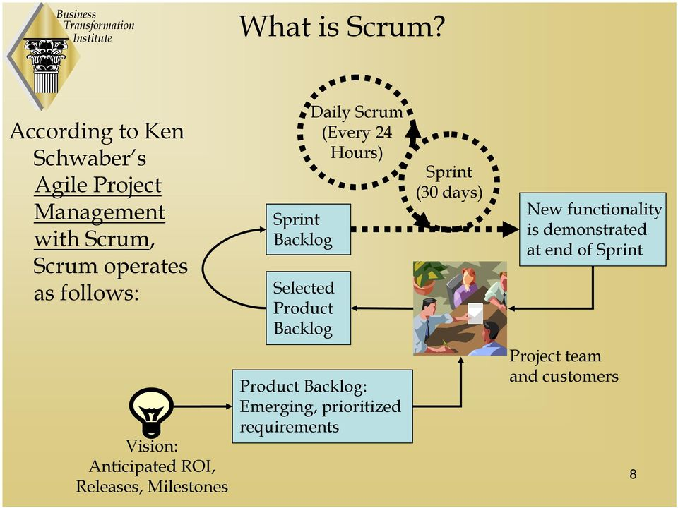 Sprint Backlog Selected Product Backlog Daily Scrum (Every 24 Hours) Sprint (30 days) New