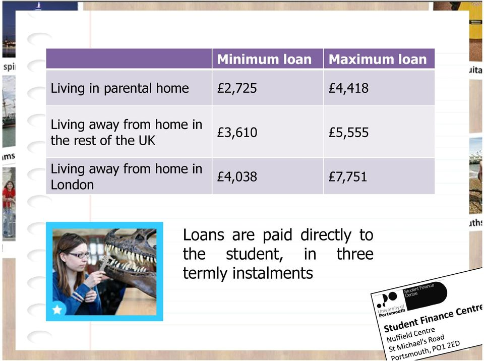 away from home in London 3,610 5,555 4,038 7,751 Loans