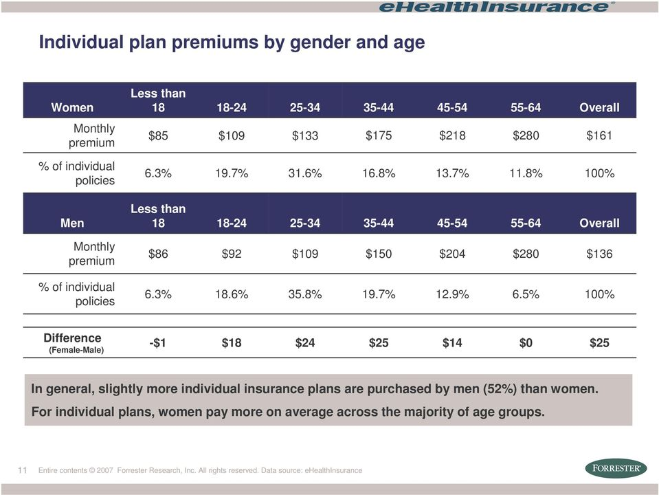 6% 35.8% 19.7% 12.9% 6.5% 100% Difference (Female-Male) -$1 $18 $24 $25 $14 $0 $25 In general, slightly more individual insurance plans are purchased by men (52%) than women.