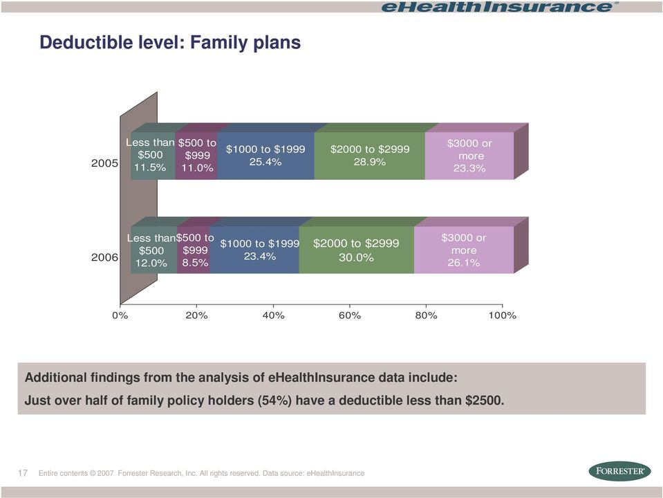 1% 0% 20% 40% 60% 80% 100% Additional findings from the analysis of ehealthinsurance data include: Just over half of family