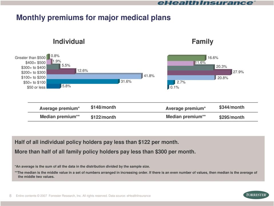 9% Average premium* $148/month Average premium* $344/month Median premium** $122/month Median premium** $295/month Half of all individual policy holders pay less than $122 per month.