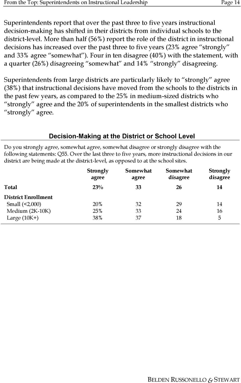More than half (56%) report the role of the district in instructional decisions has increased over the past three to five years (23% agree strongly and 33% agree somewhat ).