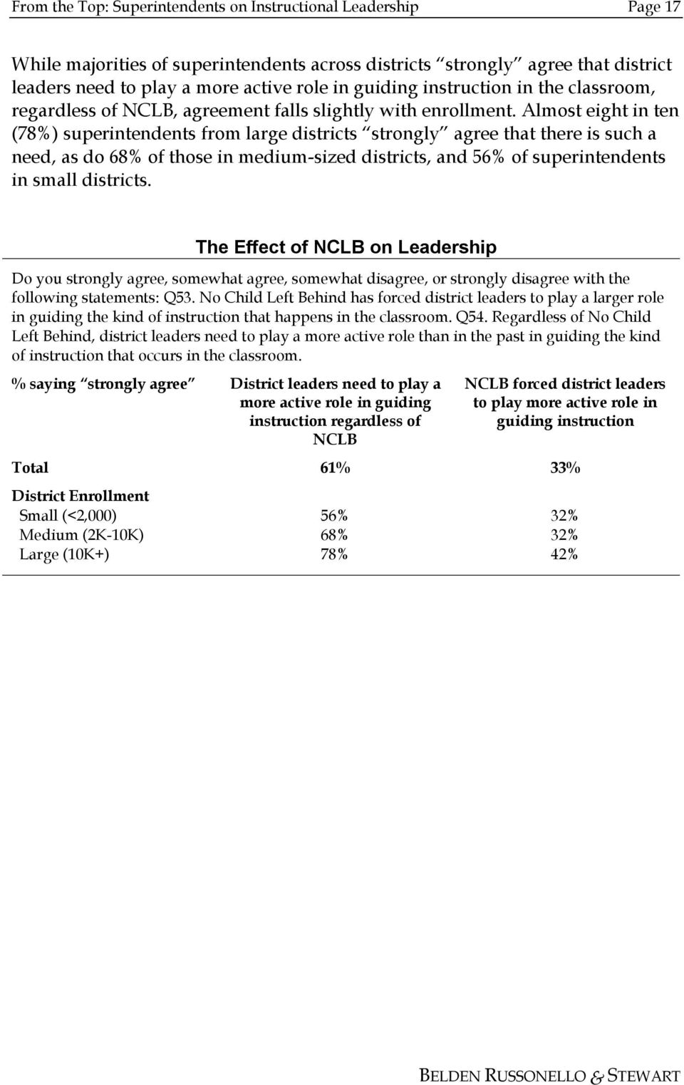 Almost eight in ten (78%) superintendents from large districts strongly agree that there is such a need, as do 68% of those in medium-sized districts, and 56% of superintendents in small districts.