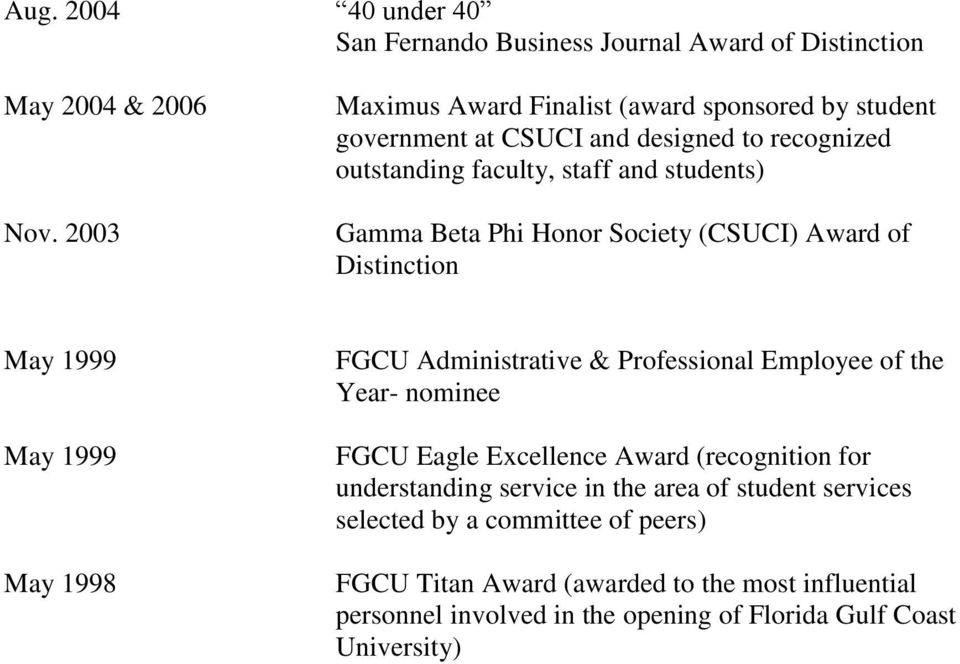 Honor Society (CSUCI) Award of Distinction May 1999 May 1999 May 1998 FGCU Administrative & Professional Employee of the Year- nominee FGCU Eagle Excellence