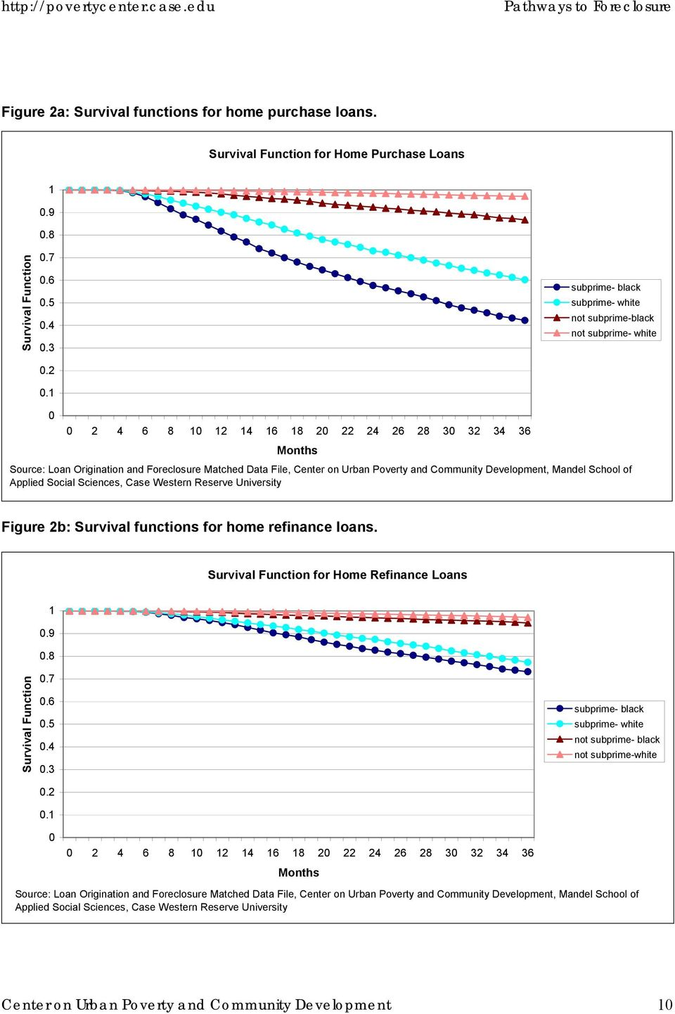 Center on Urban Poverty and Community Development, Mandel School of Applied Social Sciences, Case Western Reserve University Figure 2b: Survival functions for home refinance loans.