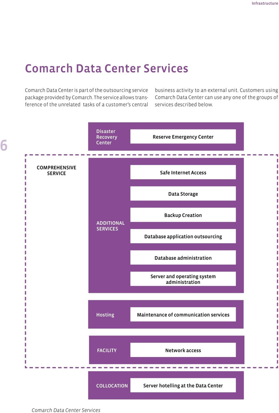 Customers using Comarch Data Center can use any one of the groups of services described below.