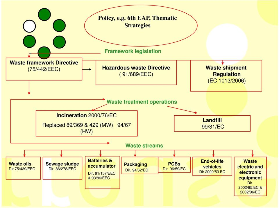 shipment Regulation (EC 1013/2006) Waste treatment operations Incineration 2000/76/EC Replaced 89/369 & 429 (MW) 94/67 (HW) Landfill