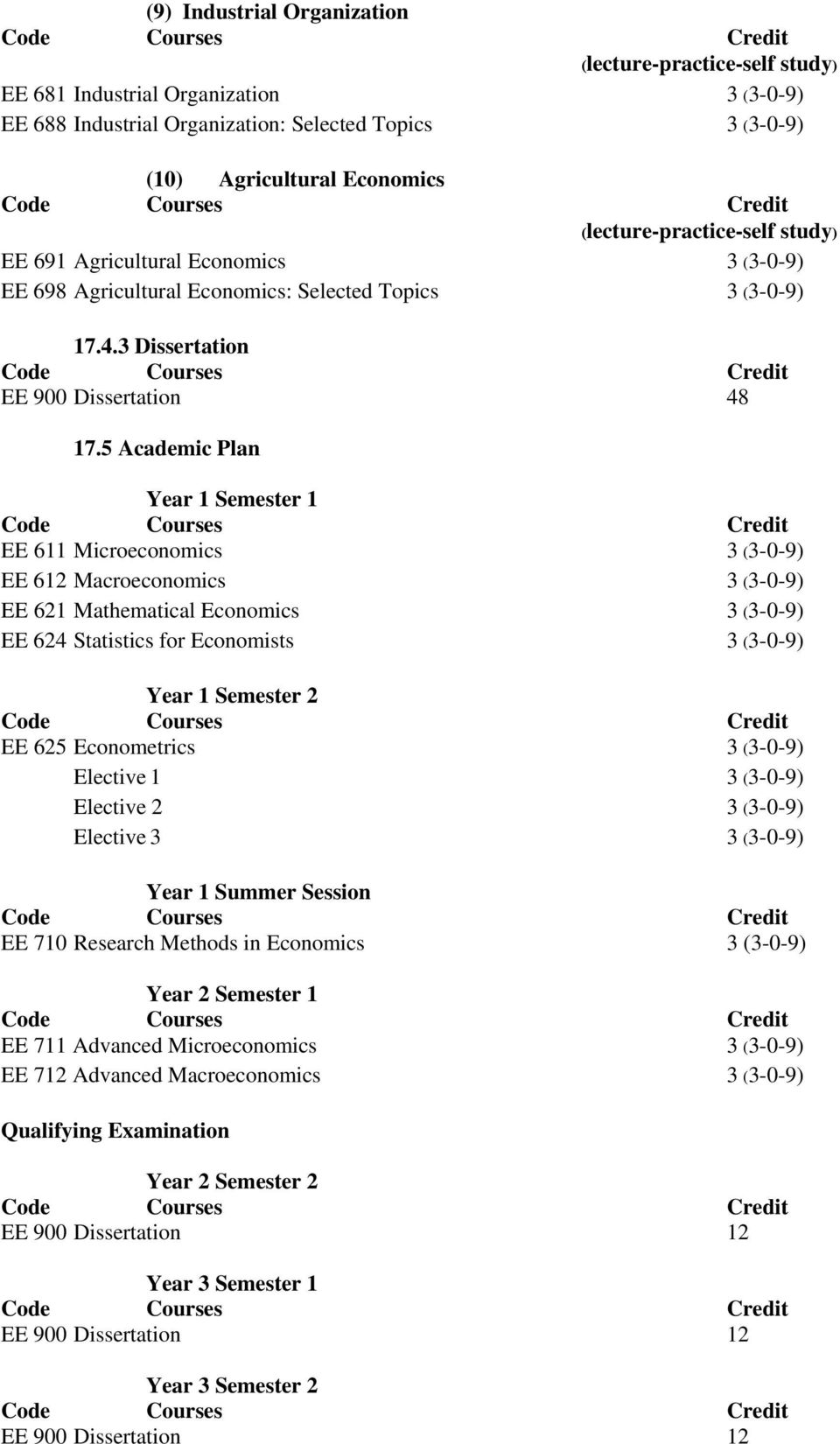 5 Academic Plan Year 1 Semester 1 EE 611 Microeconomics 3 (3-0-9) EE 612 Macroeconomics 3 (3-0-9) EE 621 Mathematical Economics 3 (3-0-9) EE 624 Statistics for Economists 3 (3-0-9) Year 1 Semester 2
