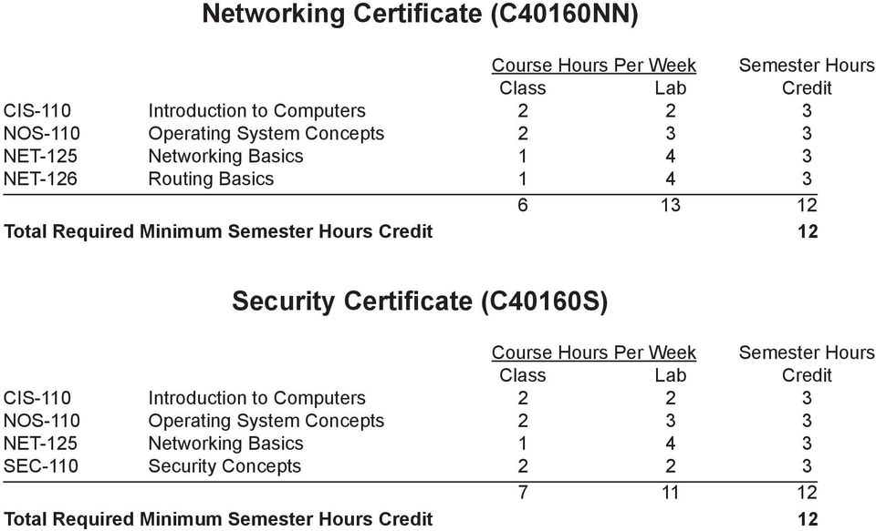 12 Security Certificate (C40160S)