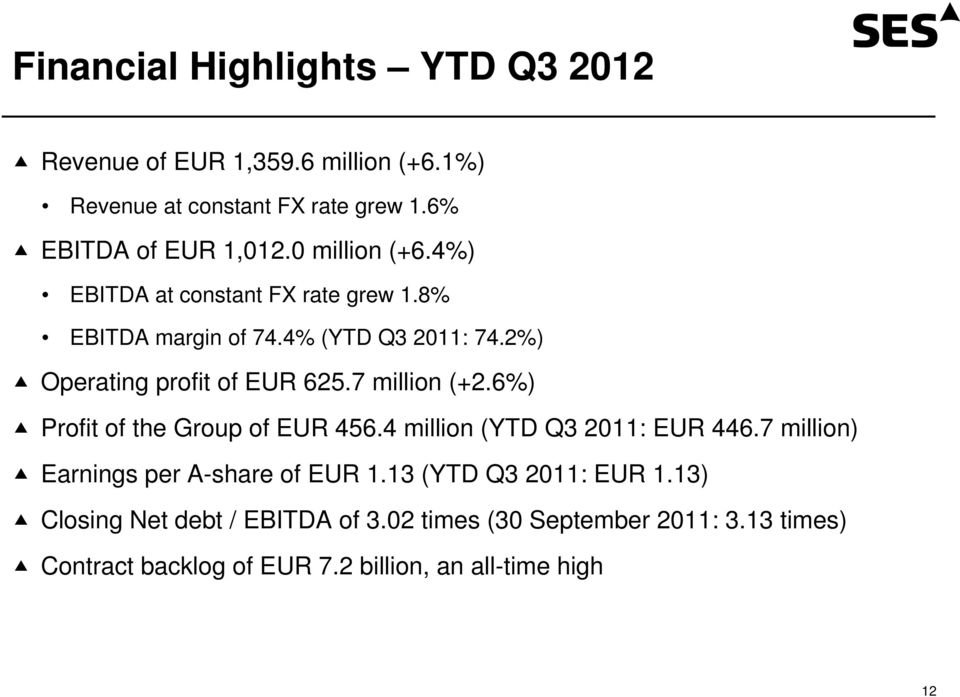 7 million (+2.6%) Profit of the Group of EUR 456.4 million (YTD Q3 2011: EUR 446.7 million) Earnings per A-share of EUR 1.