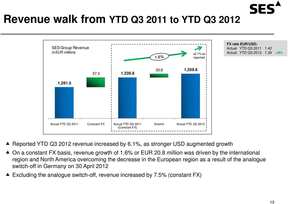 1%, as stronger USD augmented growth On a constant FX basis, revenue growth of 1.6% or EUR 20.