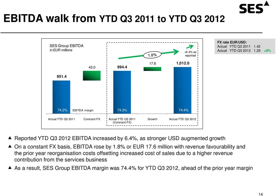 4%, as stronger USD augmented growth On a constant FX basis, EBITDA rose by 1.8% or EUR 17.
