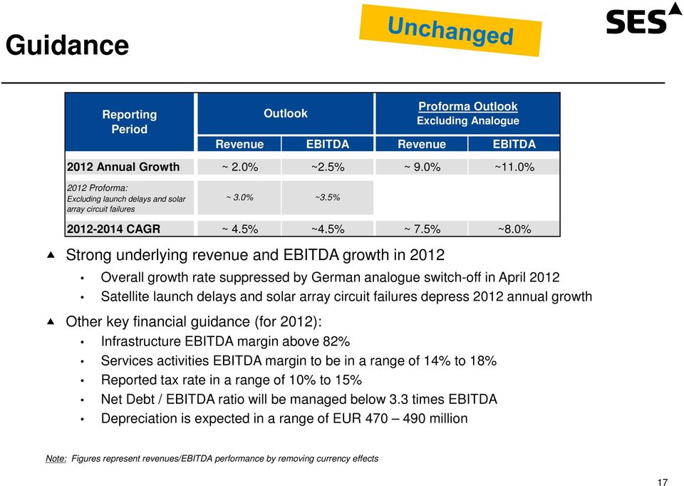 0% Strong underlying revenue and EBITDA growth in 2012 Overall growth rate suppressed by German analogue switch-off in April 2012 Satellite launch delays and solar array circuit failures depress 2012