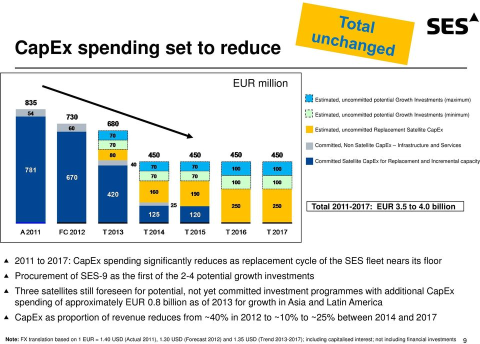 0 billion 2011 to 2017: CapEx spending significantly reduces as replacement cycle of the SES fleet nears its floor Procurement of SES-9 as the first of the 2-4 potential growth investments Three
