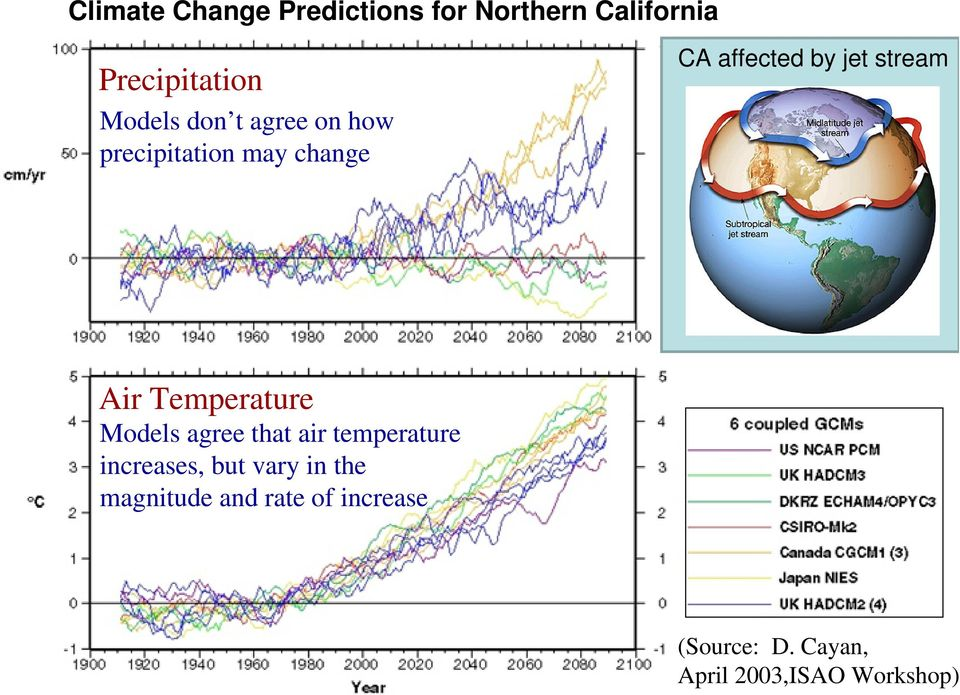 Temperature Models agree that air temperature increases, but vary in the