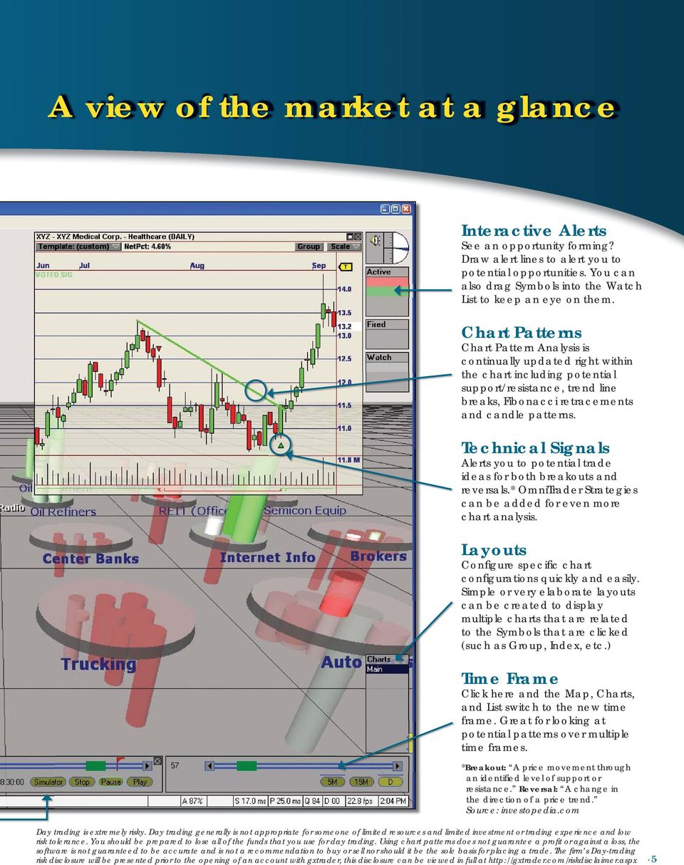 Chart Patterns Chart Pattern Analysis is continually updated right within the chart including potential support/resistance, trend line breaks, Fibonacci retracements and candle patterns.
